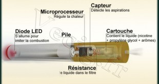 E Cigarette - Danger ou bienfait